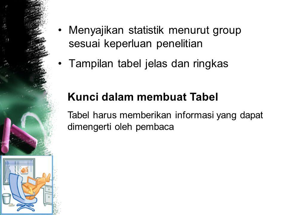 Menyajikan statistik menurut group sesuai keperluan penelitian Tampilan tabel jelas dan ringkas Kunci dalam membuat Tabel Tabel harus memberikan infor