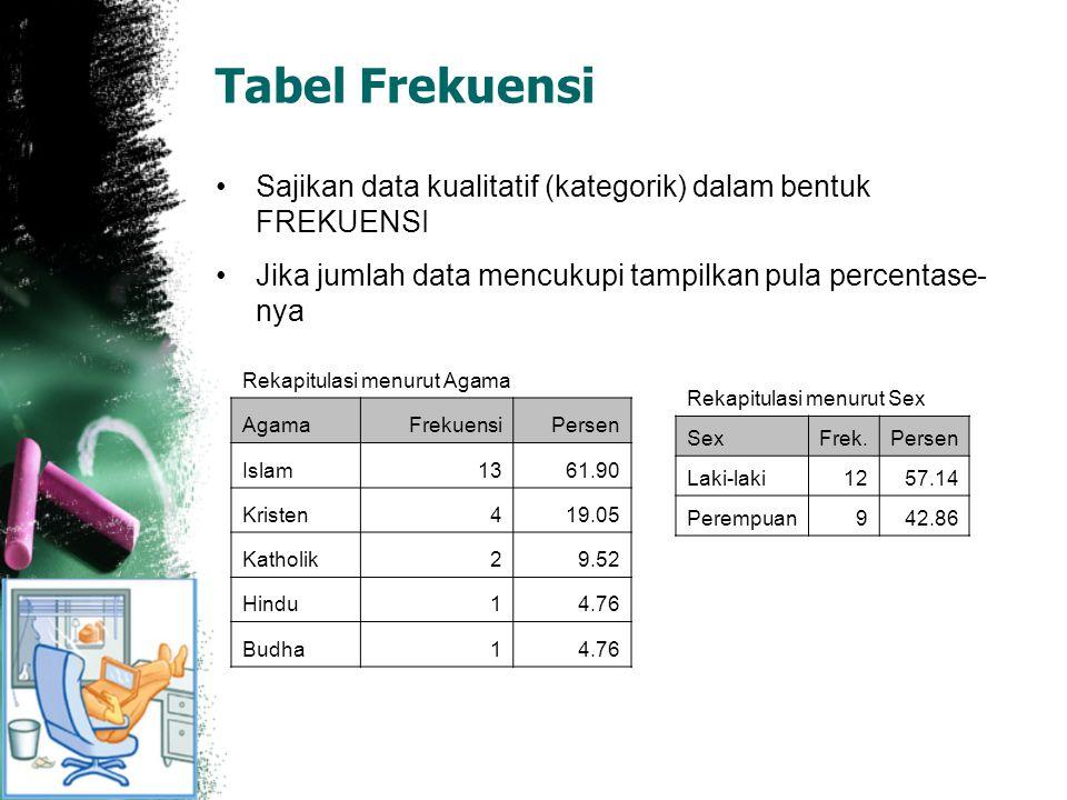 Tabel Kontingensi Digunakan untuk melihat distribusi dari dua data kategorik atau lebih Bisa dalam bentuk %baris, % kolom, % total, sesuai dengan kebutuhan Agama SexBudhaHinduIslamKatholikKristenTotal Laki-laki1 91112 Perempuan 14139 Total11132421
