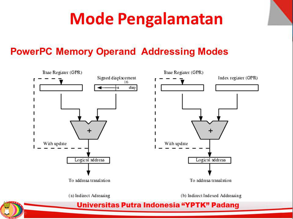 Mode Pengalamatan PowerPC Memory Operand Addressing Modes