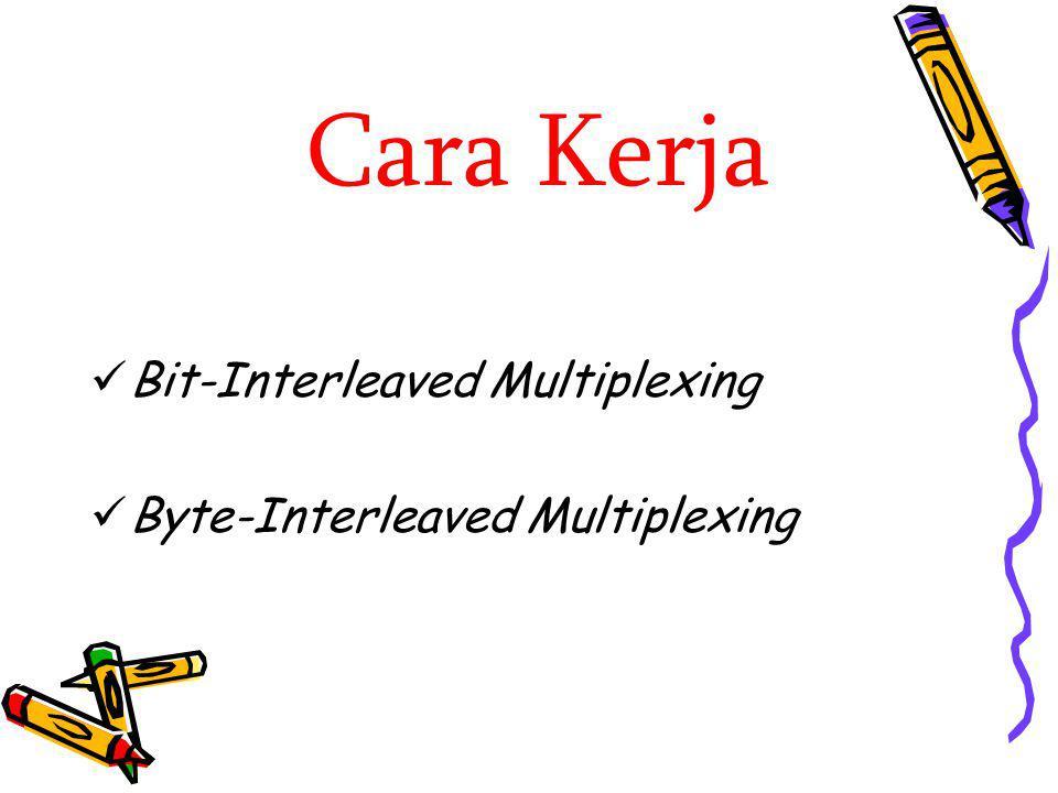 Cara Kerja Bit-Interleaved Multiplexing Byte-Interleaved Multiplexing