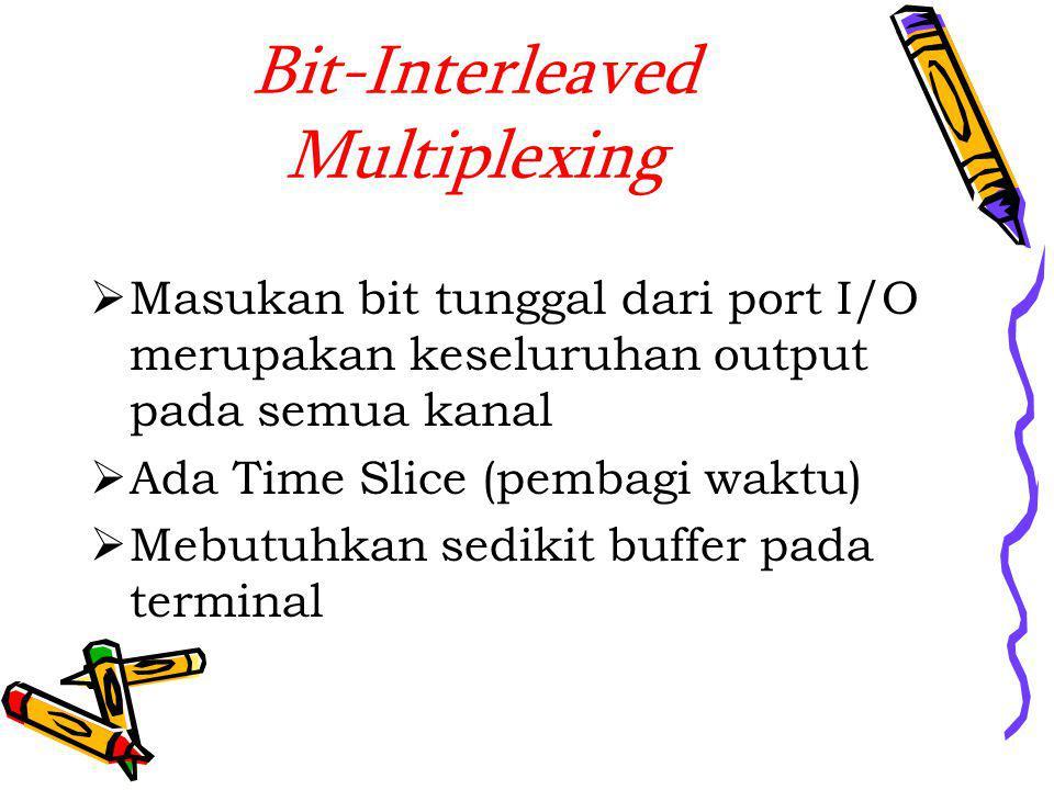 Bit-Interleaved Multiplexing  Masukan bit tunggal dari port I/O merupakan keseluruhan output pada semua kanal  Ada Time Slice (pembagi waktu)  Mebutuhkan sedikit buffer pada terminal
