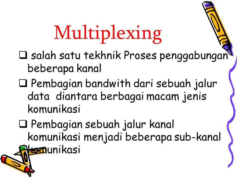 Multiplexing  salah satu tekhnik Proses penggabungan beberapa kanal  Pembagian bandwith dari sebuah jalur data diantara berbagai macam jenis komunik