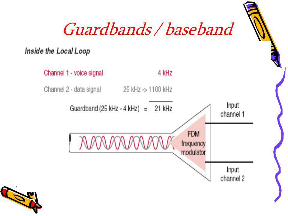 Guardbands / baseband