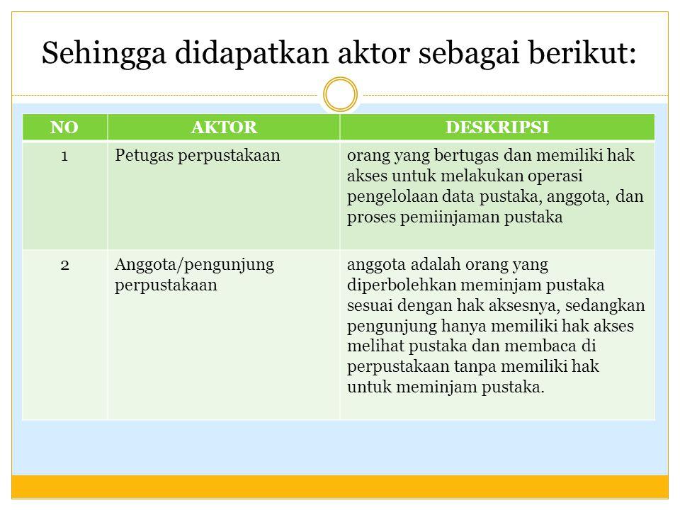 Sehingga didapatkan aktor sebagai berikut: NOAKTORDESKRIPSI 1Petugas perpustakaanorang yang bertugas dan memiliki hak akses untuk melakukan operasi pe