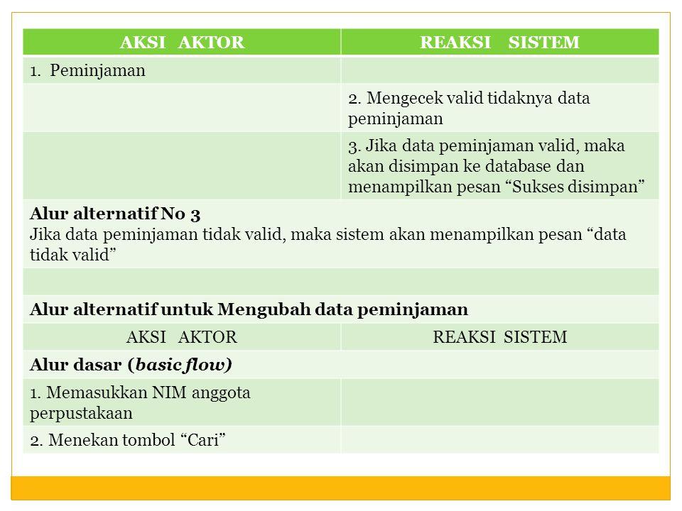 AKSI AKTORREAKSI SISTEM 1. Peminjaman 2. Mengecek valid tidaknya data peminjaman 3. Jika data peminjaman valid, maka akan disimpan ke database dan men