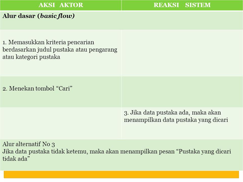 AKSI AKTORREAKSI SISTEM Alur dasar (basic flow) 1.
