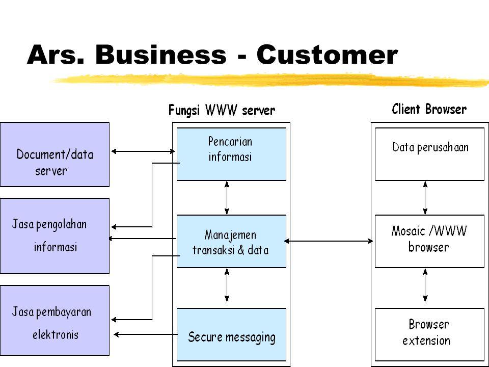 Business-to-Customer zBiasanya Web.