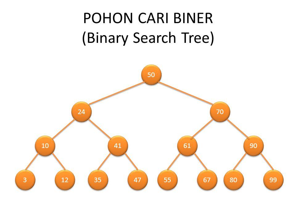 POHON CARI BINER (Binary Search Tree) Definisi : bila N adalah simpul dari pohon maka nilai semua simpul pada subpohon kiri dari N adalah lebih kecil atau sama dengan nilai simpul N dan nilai semua simpul pada subpohon kanan dari N adalah lebih besar dari nilai simpul N