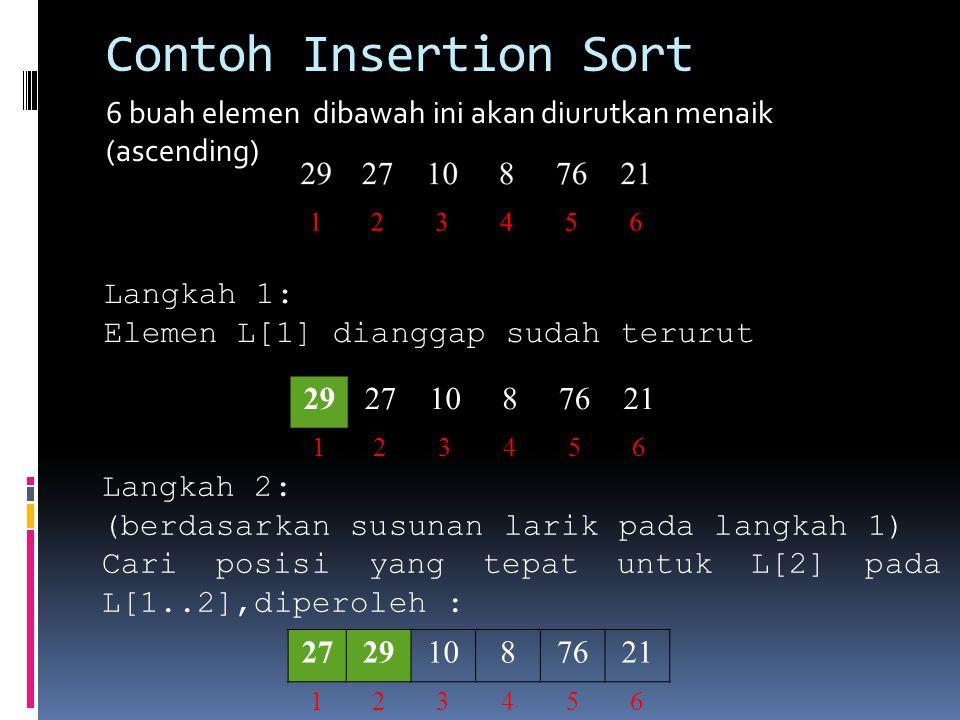 Contoh Insertion Sort 6 buah elemen dibawah ini akan diurutkan menaik (ascending) Langkah 1: Elemen L[1] dianggap sudah terurut 29271087621 123456 Lan