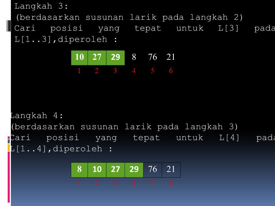 Langkah 3: (berdasarkan susunan larik pada langkah 2) Cari posisi yang tepat untuk L[3] pada L[1..3],diperoleh : 1027 29 87621 123456 Langkah 4: (berd