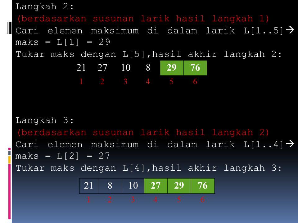 Langkah 4: (berdasarkan susunan larik hasil langkah 3) Cari elemen maksimum di dalam larik L[1..3]  maks = L[1] = 21 Tukar maks dengan L[3],hasil akhir langkah 4: 10821272976 123456 Langkah 5: (berdasarkan susunan larik hasil langkah 4) Cari elemen maksimum di dalam larik L[1..2]  maks = L[1] = 10 Tukar maks dengan L[2],hasil akhir langkah 5: 81021272976 123456 Selesai.