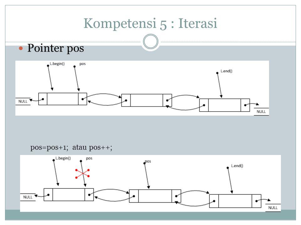 Kompetensi 5 : Iterasi Pointer pos pos=pos+1; atau pos++;