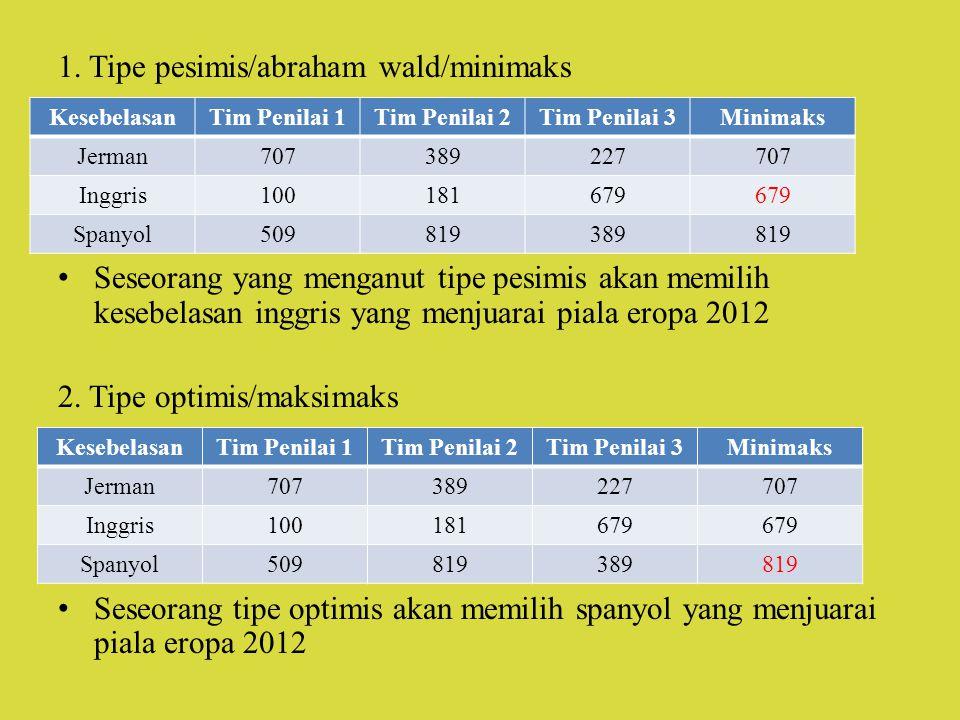 1. Tipe pesimis/abraham wald/minimaks Seseorang yang menganut tipe pesimis akan memilih kesebelasan inggris yang menjuarai piala eropa 2012 2. Tipe op