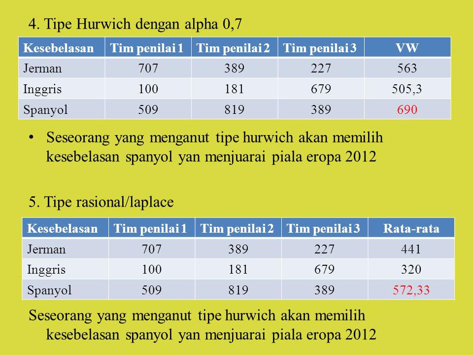 4. Tipe Hurwich dengan alpha 0,7 Seseorang yang menganut tipe hurwich akan memilih kesebelasan spanyol yan menjuarai piala eropa 2012 5. Tipe rasional