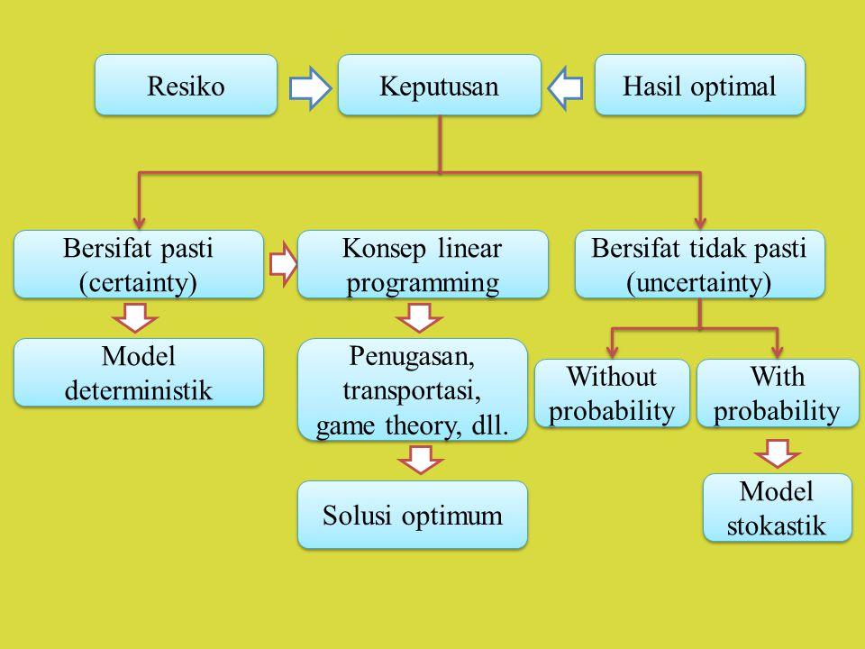 Keputusan Resiko Hasil optimal Bersifat pasti (certainty) Bersifat tidak pasti (uncertainty) Penugasan, transportasi, game theory, dll. Solusi optimum