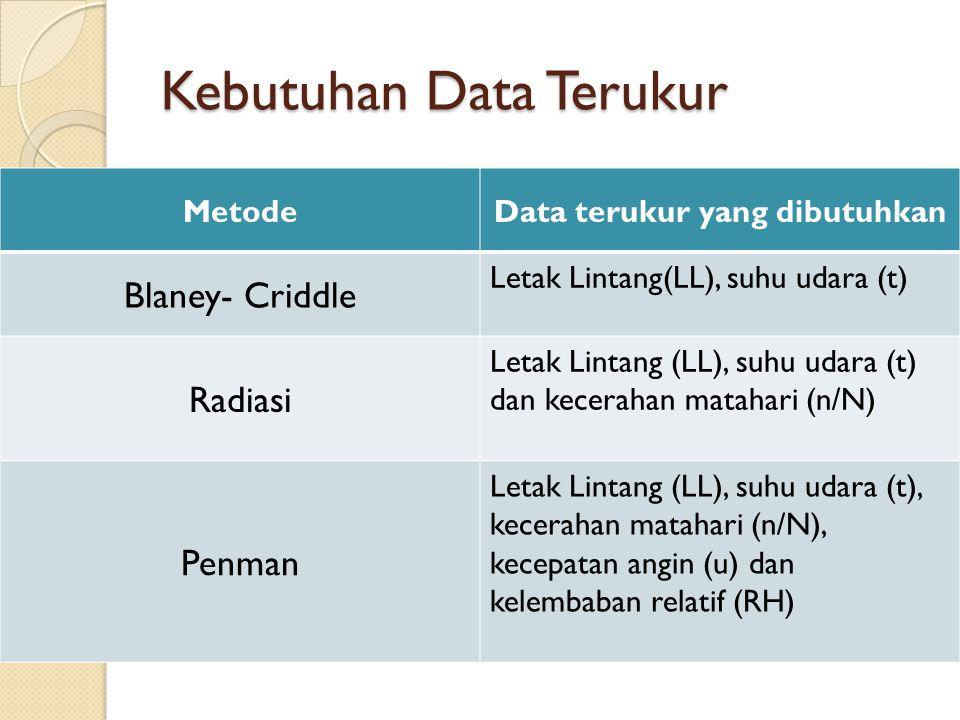 Kebutuhan Data Terukur MetodeData terukur yang dibutuhkan Blaney- Criddle Letak Lintang(LL), suhu udara (t) Radiasi Letak Lintang (LL), suhu udara (t)