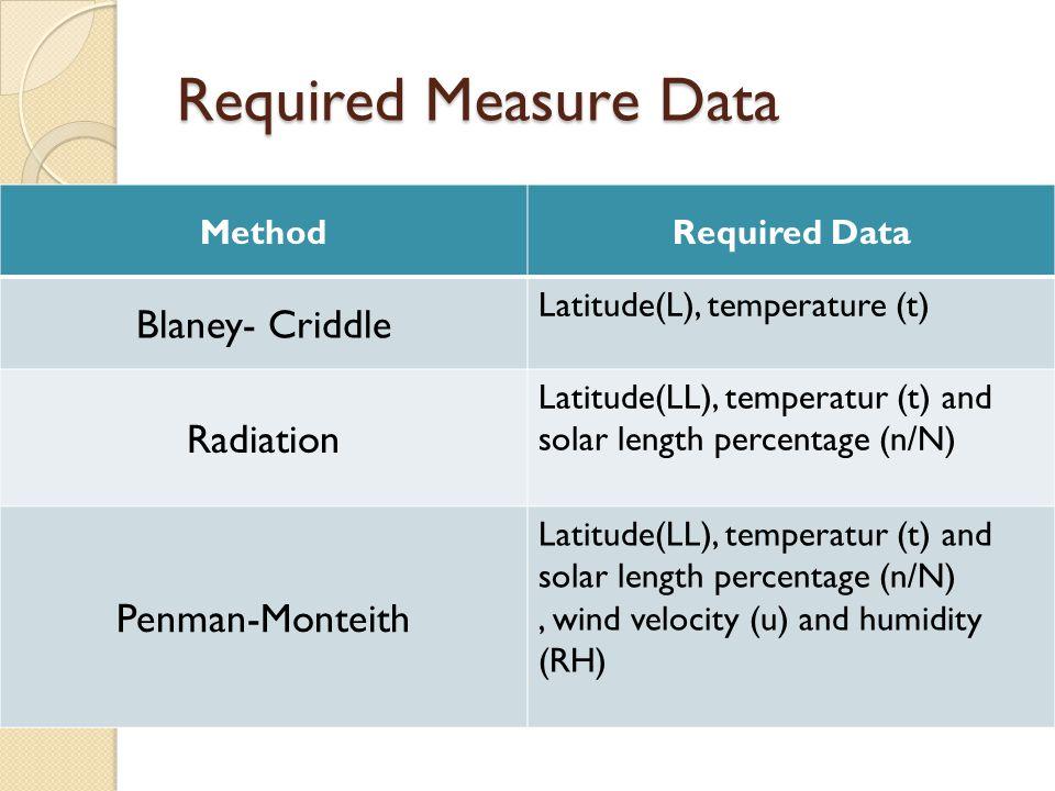 Kebutuhan Data Terukur MetodeData terukur yang dibutuhkan Blaney- Criddle Letak Lintang(LL), suhu udara (t) Radiasi Letak Lintang (LL), suhu udara (t) dan kecerahan matahari (n/N) Penman Letak Lintang (LL), suhu udara (t), kecerahan matahari (n/N), kecepatan angin (u) dan kelembaban relatif (RH)