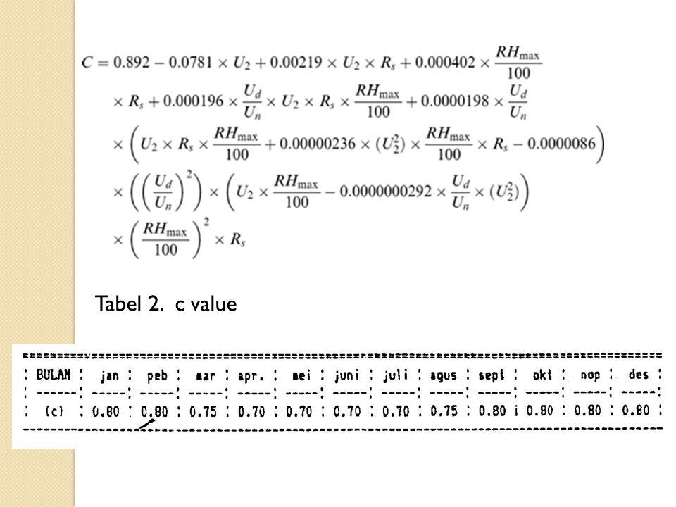 Tabel 2. c value