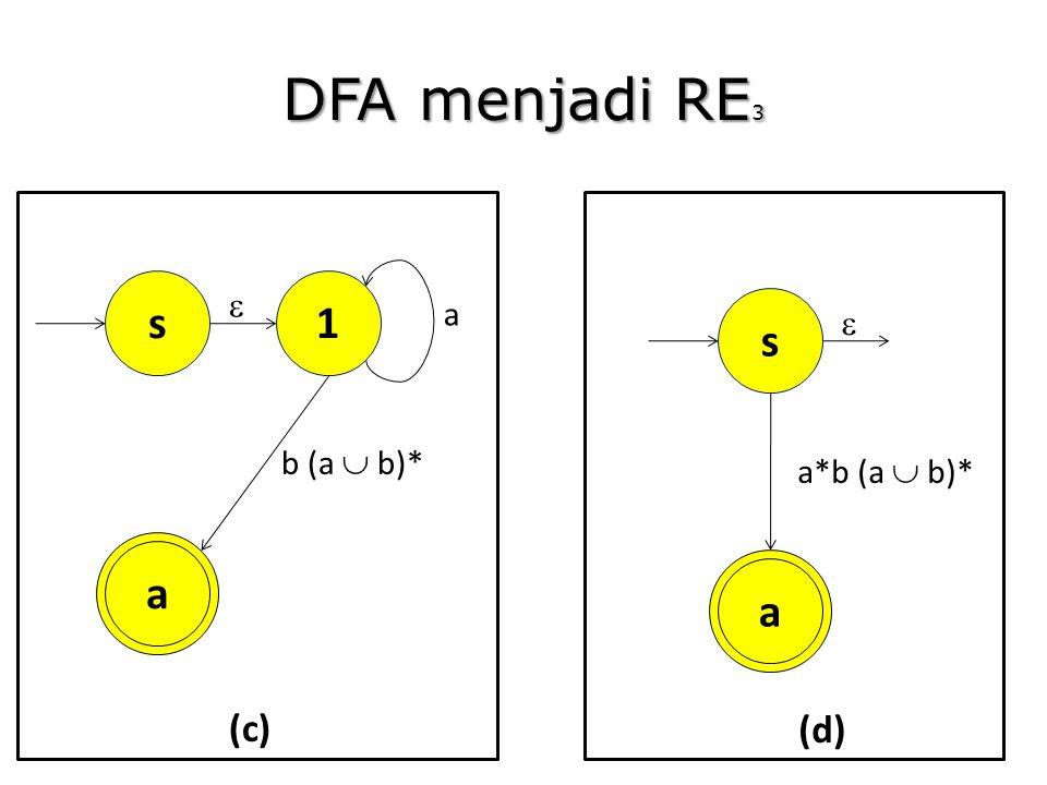 DFA menjadi RE 3 1 a a b (a  b)* s  (c) a a*b (a  b)* s  (d)