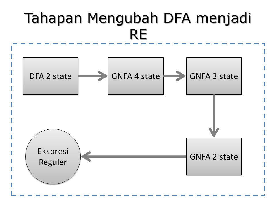 Tahapan Mengubah DFA menjadi RE DFA 2 state GNFA 4 state GNFA 3 state GNFA 2 state Ekspresi Reguler
