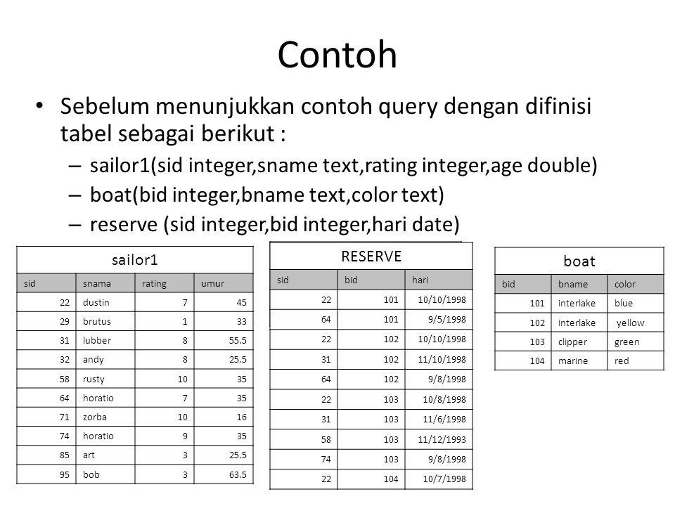 Contoh Sebelum menunjukkan contoh query dengan difinisi tabel sebagai berikut : – sailor1(sid integer,sname text,rating integer,age double) – boat(bid integer,bname text,color text) – reserve (sid integer,bid integer,hari date) sailor1 sidsnamaratingumur 22dustin745 29brutus133 31lubber855.5 32andy825.5 58rusty1035 64horatio735 71zorba1016 74horatio935 85art325.5 95bob363.5 reserve sidbidhari 2210110/10/1998 581039/8/1998 boat bidbnamecolor 101interlakeblue 102interlake yellow 103clippergreen 104marinered RESERVE sidbidhari 2210110/10/1998 641019/5/1998 2210210/10/1998 3110211/10/1998 641029/8/1998 2210310/8/1998 3110311/6/1998 5810311/12/1993 741039/8/1998 2210410/7/1998