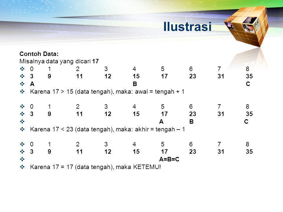 Ilustrasi Contoh Data: Misalnya data yang dicari 17  012345678  3911121517233135  ABC  Karena 17 > 15 (data tengah), maka: awal = tengah + 1  012