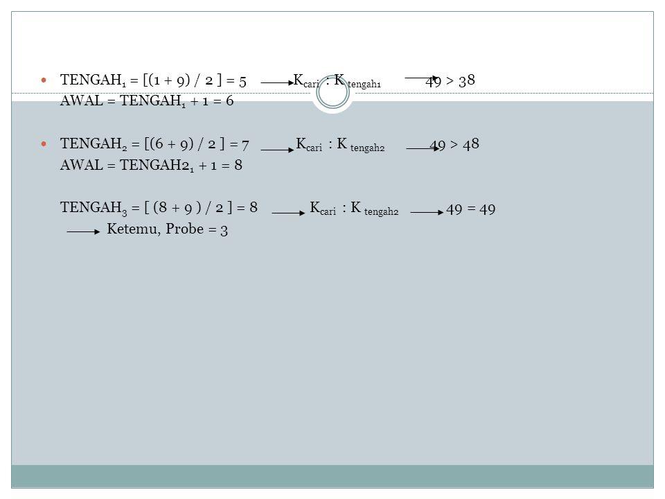 TENGAH 1 = [(1 + 9) / 2 ] = 5 K cari : K tengah1 49 > 38 AWAL = TENGAH 1 + 1 = 6 TENGAH 2 = [(6 + 9) / 2 ] = 7 K cari : K tengah2 49 > 48 AWAL = TENGAH2 1 + 1 = 8 TENGAH 3 = [ (8 + 9 ) / 2 ] = 8 K cari : K tengah2 49 = 49 Ketemu, Probe = 3