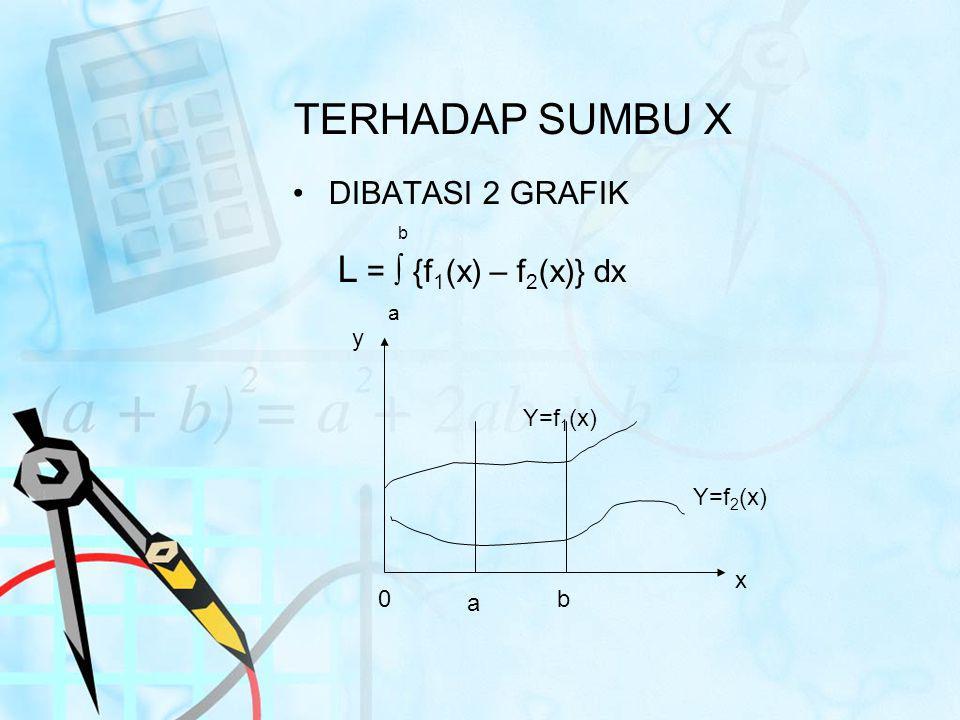 TERHADAP SUMBU X DIBATASI 2 GRAFIK b L = ∫ {f 1 (x) – f 2 (x)} dx a Y=f 1 (x) Y=f 2 (x) a b x y 0