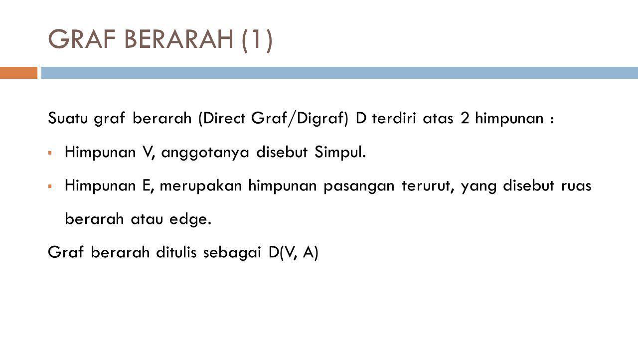 GRAF BERARAH (1) Suatu graf berarah (Direct Graf/Digraf) D terdiri atas 2 himpunan :  Himpunan V, anggotanya disebut Simpul.  Himpunan E, merupakan