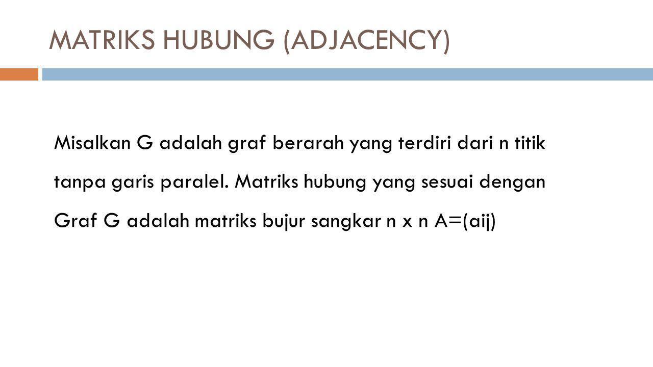 MASALAH JALUR TERPENDEK (2) Contoh Kasus Rute yang terpercaya tidak ada hambatan.