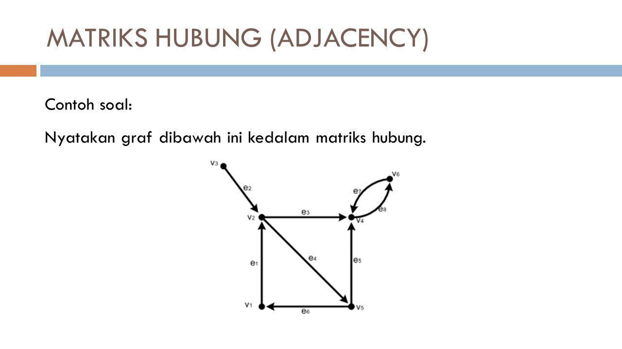 MATRIKS HUBUNG (ADJACENCY) Contoh soal: Nyatakan graf dibawah ini kedalam matriks hubung.