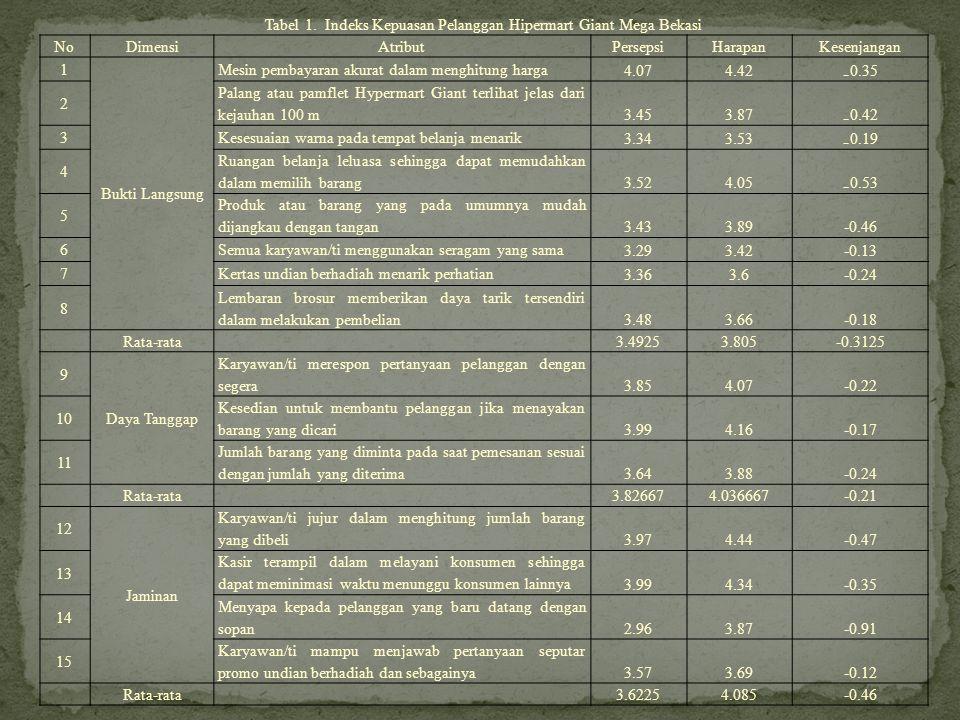 Tabel 1. Indeks Kepuasan Pelanggan Hipermart Giant Mega Bekasi NoDimensiAtributPersepsiHarapanKesenjangan 1 Bukti Langsung Mesin pembayaran akurat dal