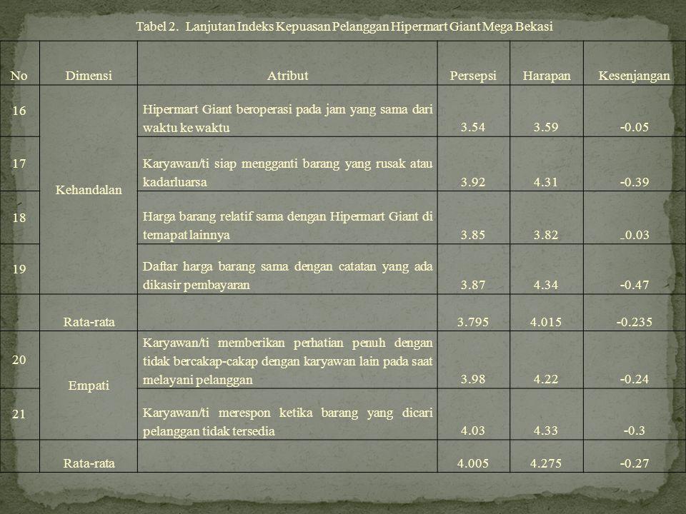 Tabel 2. Lanjutan Indeks Kepuasan Pelanggan Hipermart Giant Mega Bekasi NoDimensiAtributPersepsiHarapanKesenjangan 16 Kehandalan Hipermart Giant berop