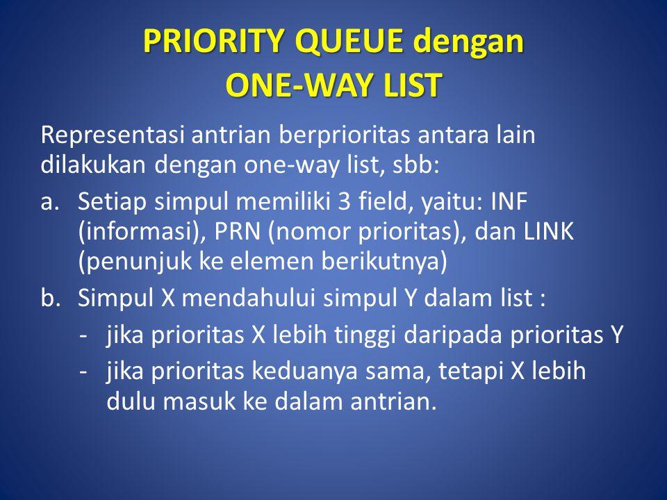 PRIORITY QUEUE dengan ONE-WAY LIST Representasi antrian berprioritas antara lain dilakukan dengan one-way list, sbb: a.Setiap simpul memiliki 3 field,