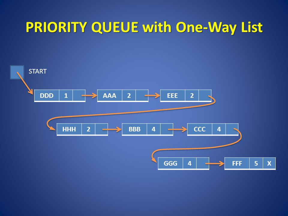 PRIORITY QUEUE with One-Way List DDD1AAA2EEE2 HHH2BBB4CCC4 GGG4 START FFF5X
