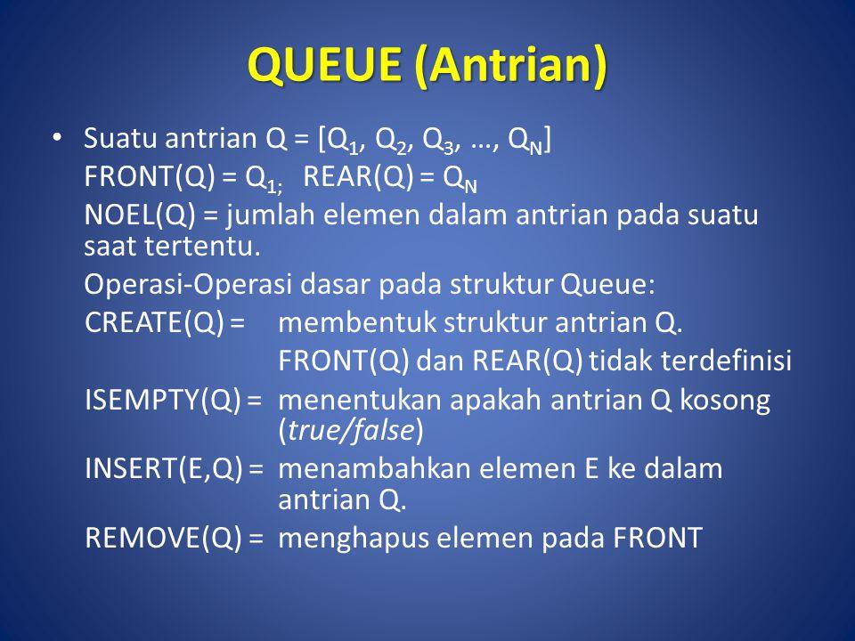 QUEUE (Antrian) Suatu antrian Q = [Q 1, Q 2, Q 3, …, Q N ] FRONT(Q) = Q 1; REAR(Q) = Q N NOEL(Q) = jumlah elemen dalam antrian pada suatu saat tertent