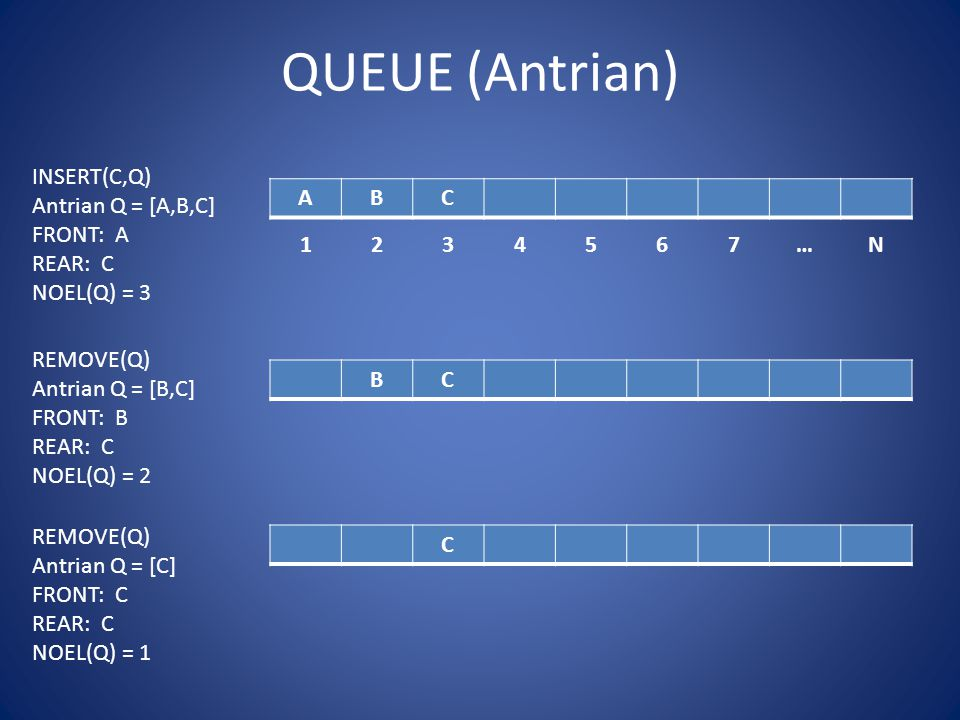 QUEUE (Antrian) ABC 1234567…N INSERT(C,Q) Antrian Q = [A,B,C] FRONT: A REAR: C NOEL(Q) = 3 BC C REMOVE(Q) Antrian Q = [B,C] FRONT: B REAR: C NOEL(Q) =
