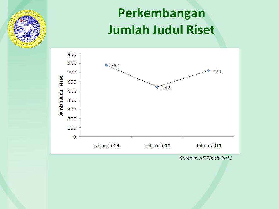 Perkembangan Jumlah Judul Riset Sumber: SE Unair 2011