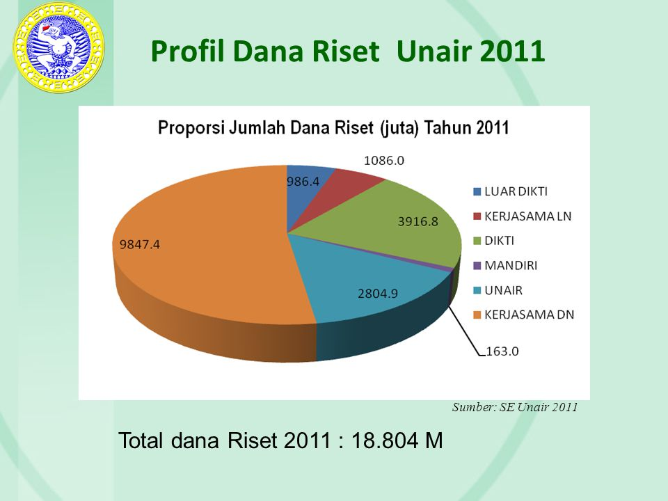 Profil Dana Riset Unair 2011 Total dana Riset 2011 : 18.804 M Sumber: SE Unair 2011