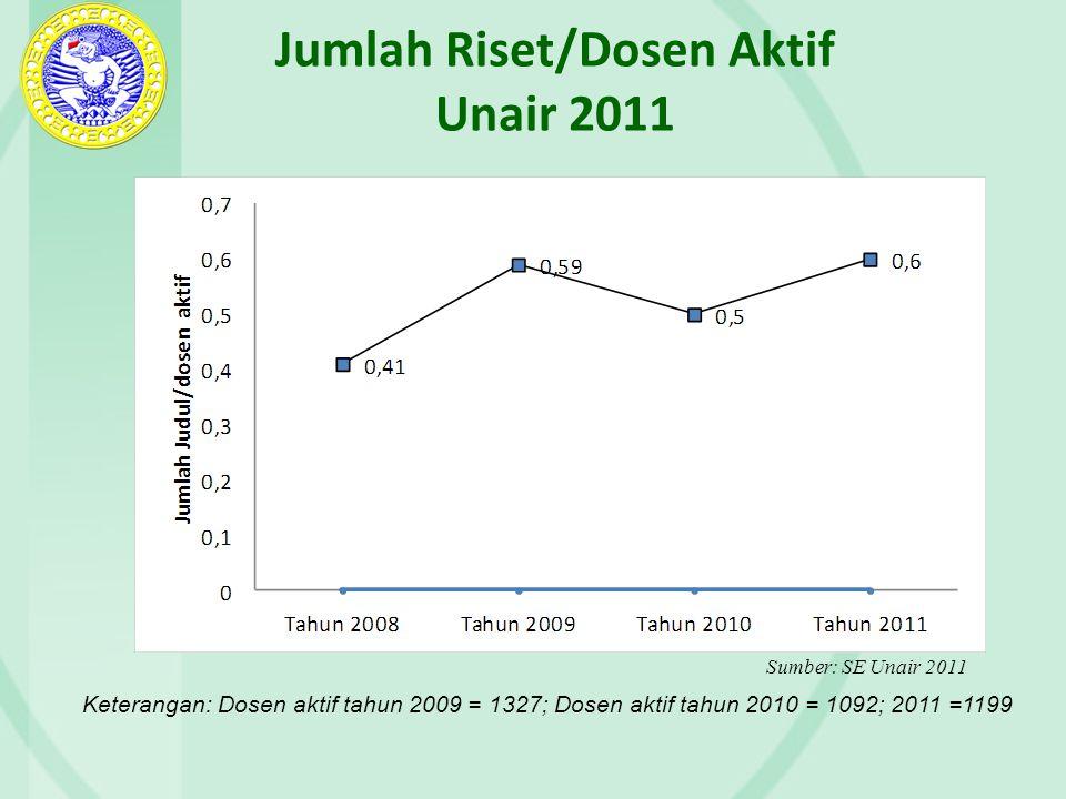 Jumlah Riset/Dosen Aktif Unair 2011 Keterangan: Dosen aktif tahun 2009 = 1327; Dosen aktif tahun 2010 = 1092; 2011 =1199 Sumber: SE Unair 2011