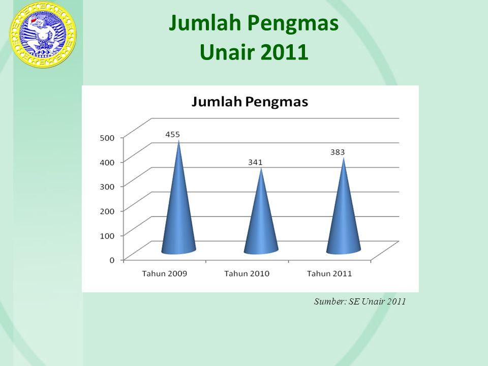 Jumlah Pengmas Unair 2011 Sumber: SE Unair 2011