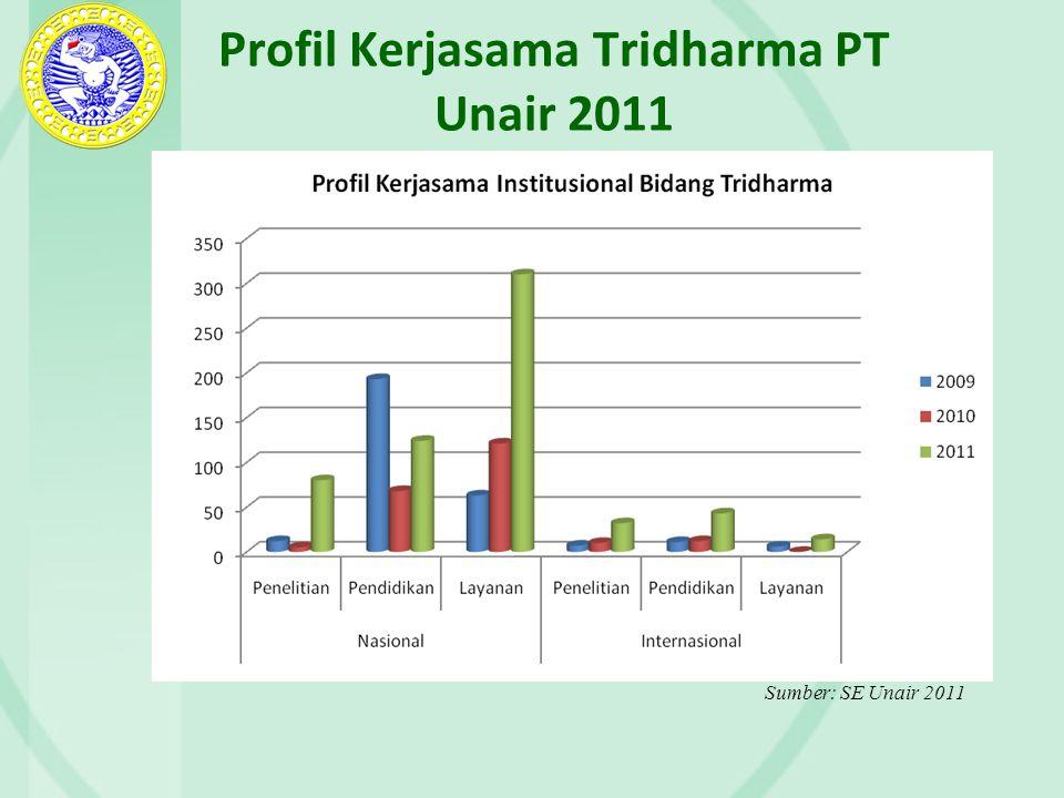 Profil Kerjasama Tridharma PT Unair 2011 Sumber: SE Unair 2011