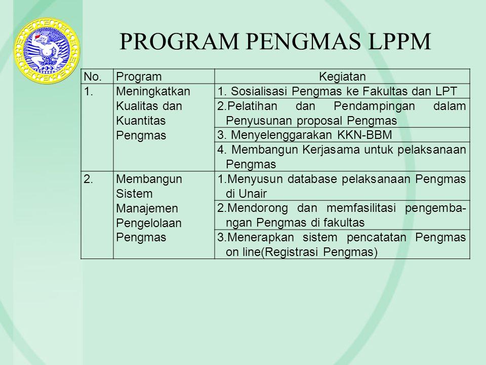 PROGRAM PENGMAS LPPM No.ProgramKegiatan 1.Meningkatkan Kualitas dan Kuantitas Pengmas 1. Sosialisasi Pengmas ke Fakultas dan LPT 2.Pelatihan dan Penda