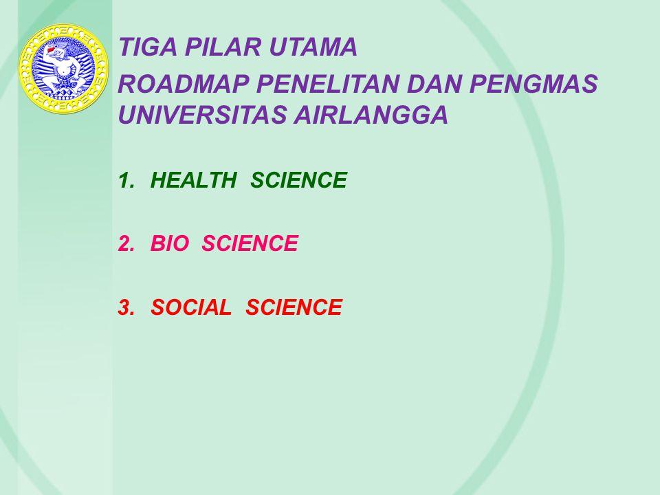 TIGA PILAR UTAMA ROADMAP PENELITAN DAN PENGMAS UNIVERSITAS AIRLANGGA 1.HEALTH SCIENCE 2.BIO SCIENCE 3.SOCIAL SCIENCE