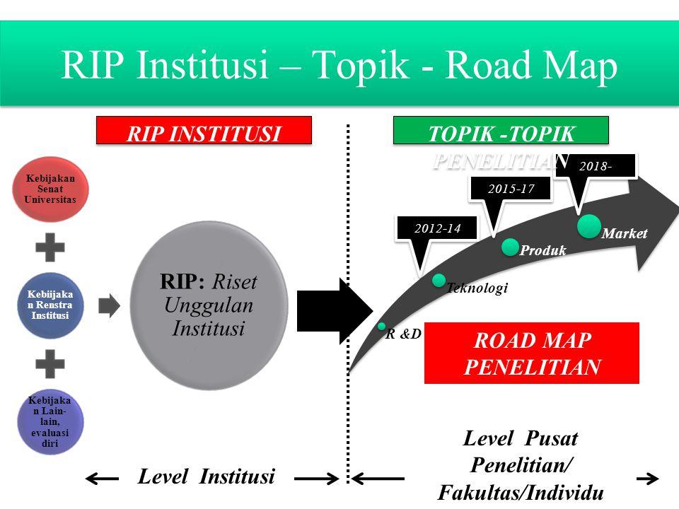 RIP Institusi – Topik - Road Map Kebijakan Senat Universitas Kebiijaka n Renstra Institusi Kebijaka n Lain- lain, evaluasi diri RIP: Riset Unggulan In
