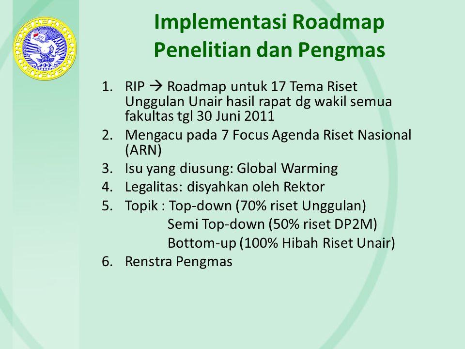 Implementasi Roadmap Penelitian dan Pengmas 1.RIP  Roadmap untuk 17 Tema Riset Unggulan Unair hasil rapat dg wakil semua fakultas tgl 30 Juni 2011 2.