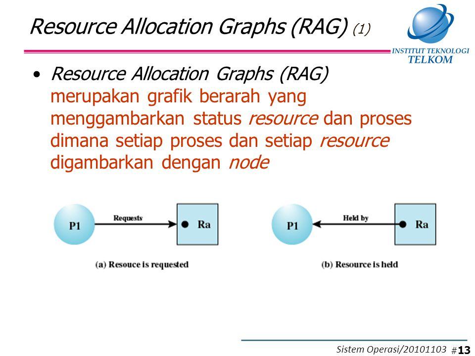 Resource Allocation Graphs (RAG) Resource Allocation Graphs (RAG) (1) Resource Allocation Graphs (RAG) merupakan grafik berarah yang menggambarkan status resource dan proses dimana setiap proses dan setiap resource digambarkan dengan node # 13 Sistem Operasi/20101103