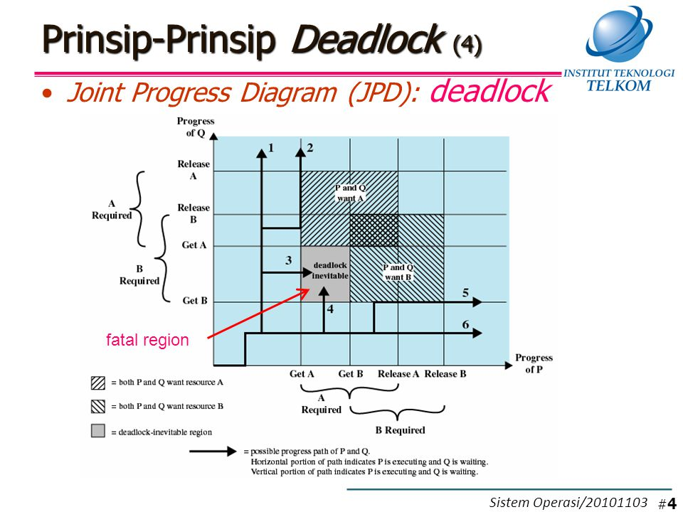 Prinsip-Prinsip Deadlock (4) Joint Progress Diagram (JPD): deadlock fatal region #4#4 Sistem Operasi/20101103