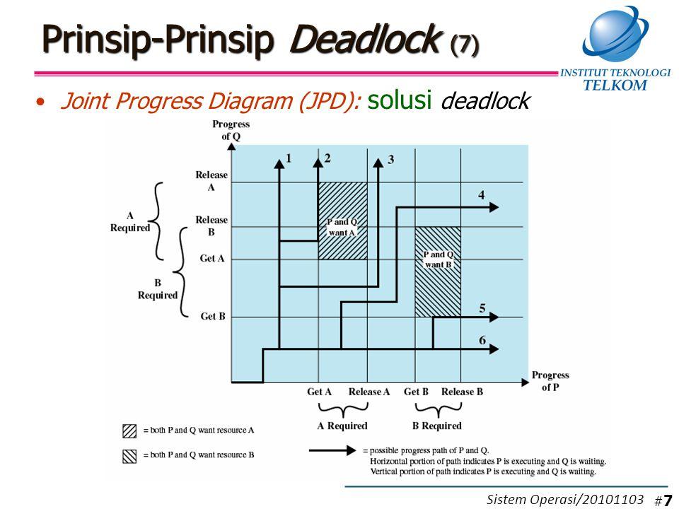 Contoh Deadlock Avoidance (1) Contoh 1: Apakah akan terjadi deadlock .