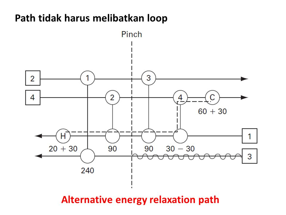 Alternative energy relaxation path Path tidak harus melibatkan loop